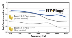 ETY EarPlugs Graph
